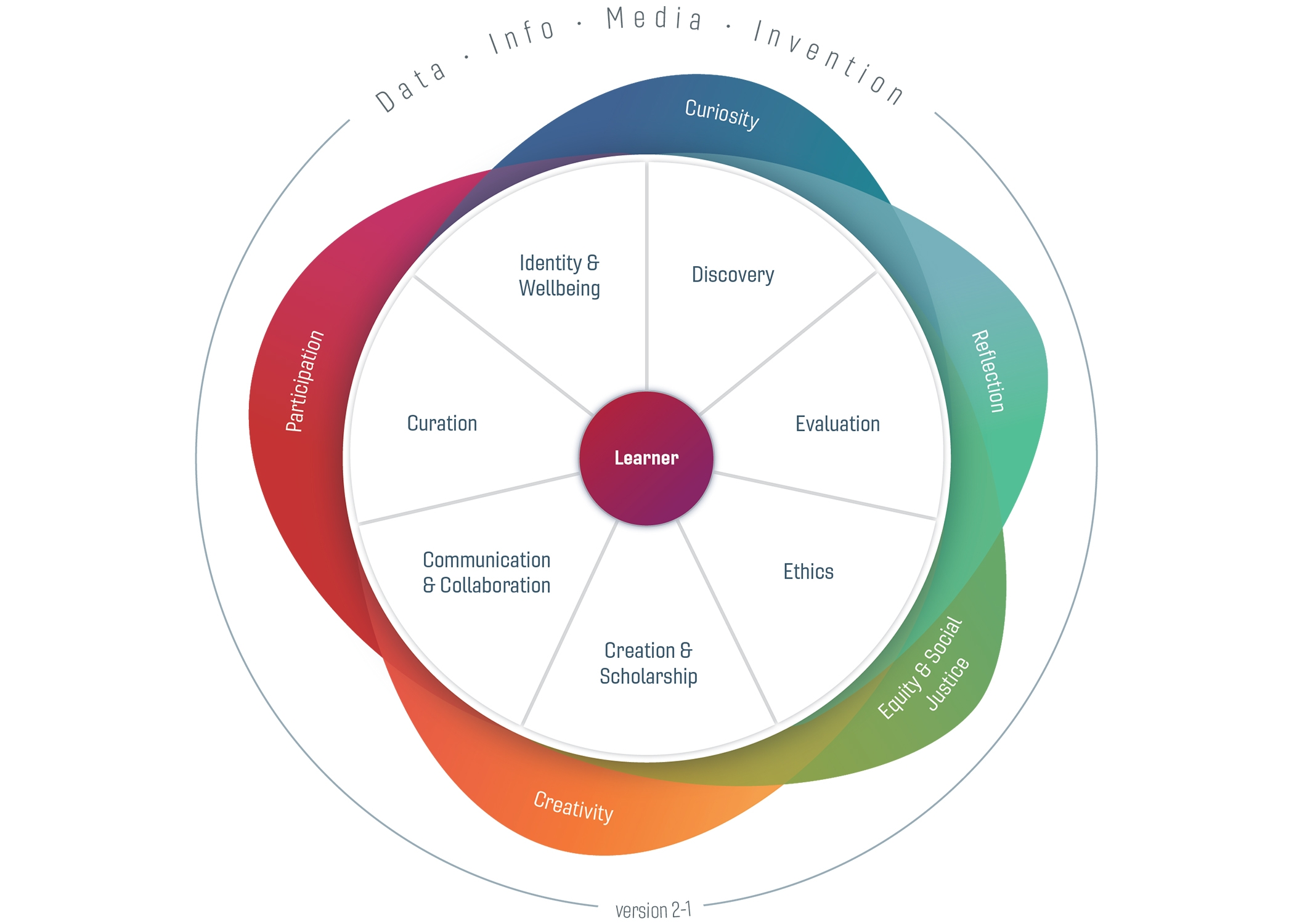 Image of Digital Literacy Framework